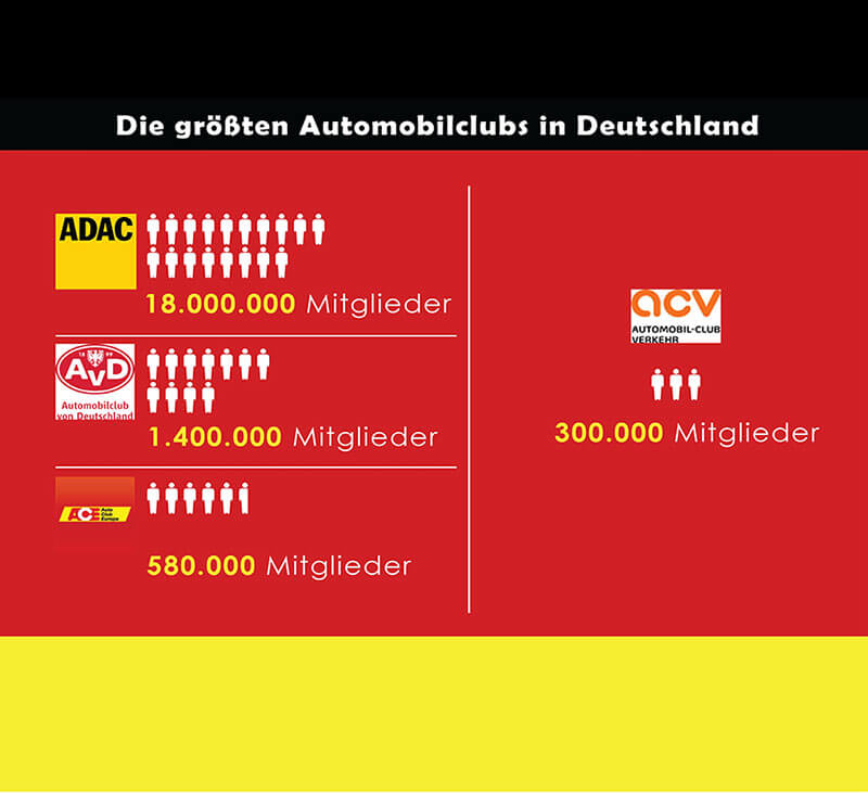 Die größten Automobilclubs von Deutschland im Vergleich. Infografik
