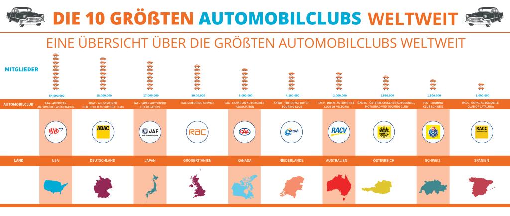 Wer sind die größten Automobilclubs weltweit